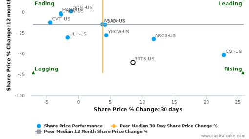 Roadrunner Transportation Systems, Inc. breached its 50 day moving average in a Bullish Manner : RRTS-US : September 16, 2016