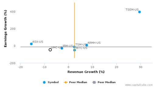 United Microelectronics Corp. :UMC-US: Earnings Analysis: Q2, 2016 By the Numbers : August 10, 2016