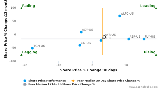 Aircastle Ltd. breached its 50 day moving average in a Bearish Manner : AYR-US : August 10, 2016