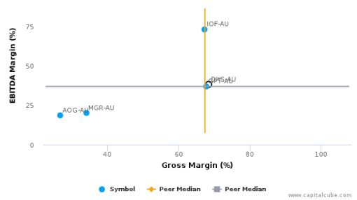 Dexus Property Group :DXS-AU: Earnings Analysis: 2016 By the Numbers : August 24, 2016