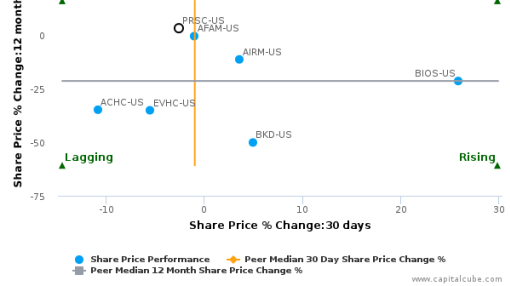 Providence Service Corp. breached its 50 day moving average in a Bearish Manner : PRSC-US : July 15, 2016