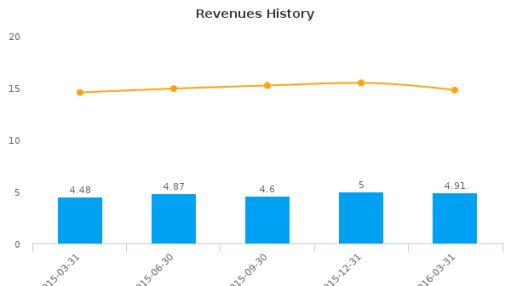LaPorte Bancorp, Inc. :LPSB-US: Earnings Analysis: Q1, 2016 By the Numbers