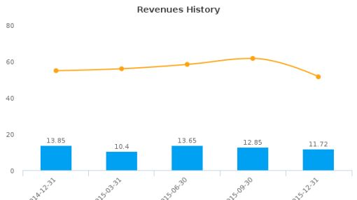 Actions Semiconductor Co. Ltd. :ACTS-US: Earnings Analysis: Q4, 2015 By the Numbers
