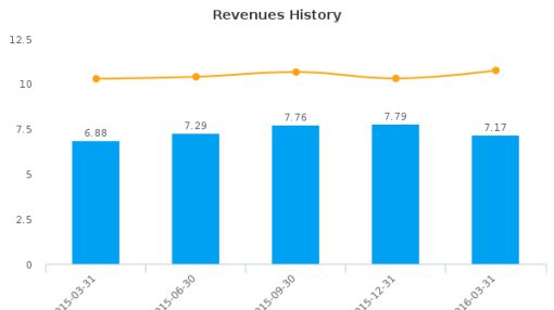 Baker Boyer Bancorp :BBBK-US: Earnings Analysis: Q1, 2016 By the Numbers : June 24, 2016