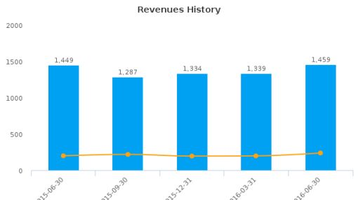 Host Hotels & Resorts, Inc. :HST-US: Earnings Analysis: Q2, 2016 By the Numbers : August 5, 2016