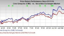 Why You Should Buy CME Group (CME) Stock Right Now