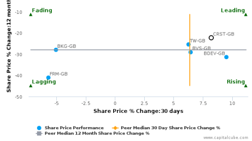 Crest Nicholson Holdings Plc breached its 50 day moving average in a Bullish Manner : CRST-GB : August 18, 2016