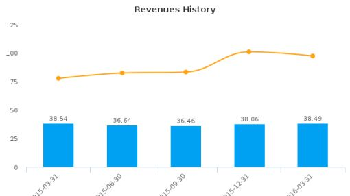 Cedar Realty Trust, Inc. :CDR-US: Earnings Analysis: Q1, 2016 By the Numbers