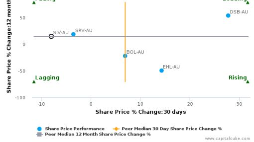Silver Chef Ltd. breached its 50 day moving average in a Bearish Manner : SIV-AU : July 22, 2016