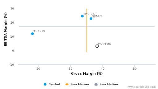 Farmer Brothers Co. :FARM-US: Earnings Analysis: 2016 By the Numbers : September 15, 2016