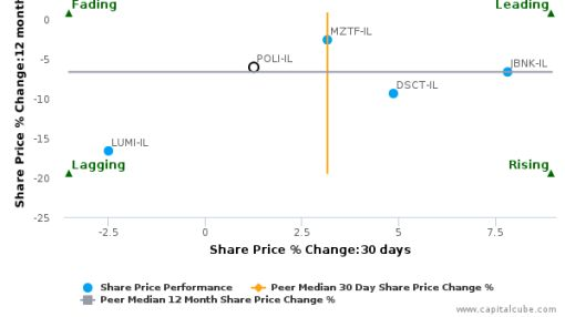 Bank Hapoalim BM breached its 50 day moving average in a Bullish Manner : POLI-IL : July 13, 2016