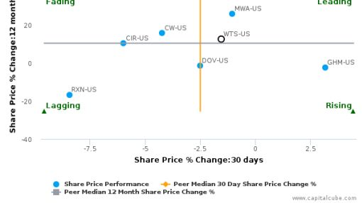 Watts Water Technologies, Inc. breached its 50 day moving average in a Bullish Manner : WTS-US : July 8, 2016