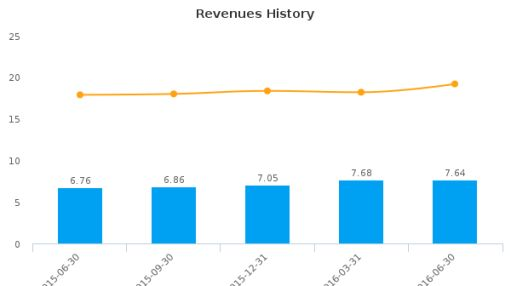 Royal Bancshares of Pennsylvania, Inc. :RBPAA-US: Earnings Analysis: Q2, 2016 By the Numbers : August 1, 2016