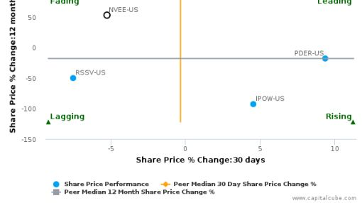 NV5 Global, Inc. breached its 50 day moving average in a Bullish Manner : NVEE-US : September 23, 2016