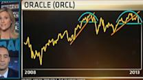 Is Oracle A Buying Opportunity?