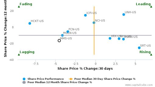 MAXIMUS, Inc. breached its 50 day moving average in a Bearish Manner : MMS-US : June 27, 2016