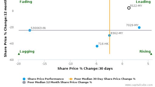 Kian Joo Can Factory Bhd. breached its 50 day moving average in a Bearish Manner : 3522-MY : May 10, 2016