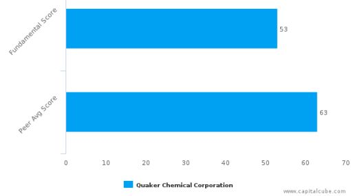 Quaker Chemical Corp. – Value Analysis (NYSE:KWR) : July 18, 2016