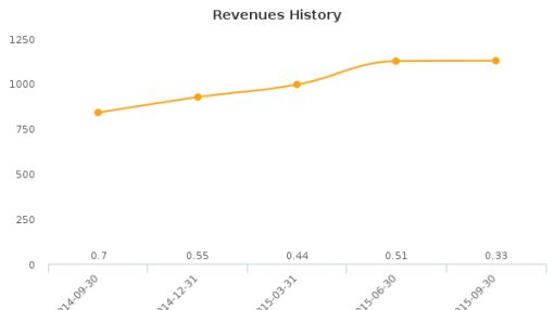 BG Medicine, Inc. Earnings Q3, 2015