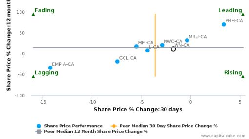 George Weston Ltd. breached its 50 day moving average in a Bullish Manner : WN-CA : July 5, 2016