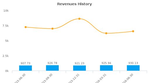 Amdocs Ltd. :DOX-US: Earnings Analysis: Q3, 2016 By the Numbers : August 3, 2016