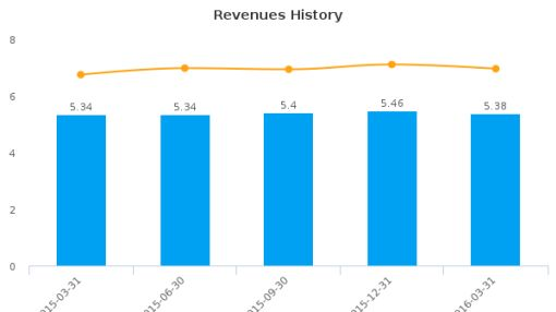 DCB Financial Corp. (Ohio) :DCBF-US: Earnings Analysis: Q1, 2016 By the Numbers