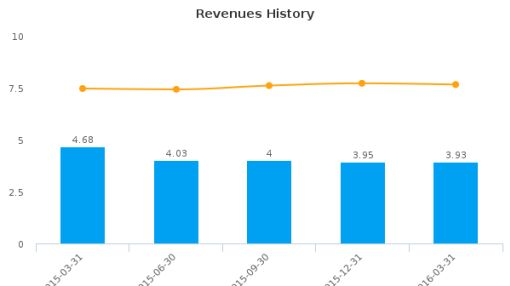 Oak Ridge Financial Services, Inc. :BKOR-US: Earnings Analysis: Q1, 2016 By the Numbers