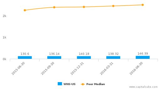 WNS (Holdings) Ltd. :WNS-US: Earnings Analysis: Q1, 2017 By the Numbers : July 22, 2016