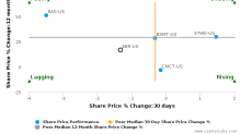 Arbor Realty Trust, Inc. breached its 50 day moving average in a Bullish Manner : ABR-US : February 24, 2017