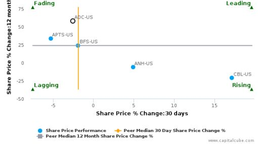 Agree Realty Corp. breached its 50 day moving average in a Bearish Manner : ADC-US : August 17, 2016