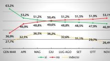 Italian Referendum: Risk and Opportunity
