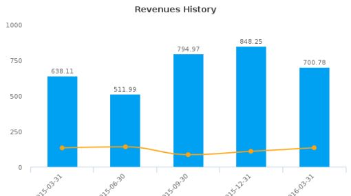Amer Sports Oyj :AGPDY-US: Earnings Analysis: Q1, 2016 By the Numbers : June 27, 2016