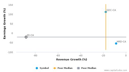 Imperial Equities, Inc. :IEI-CA: Earnings Analysis: Q3, 2016 By the Numbers : August 25, 2016