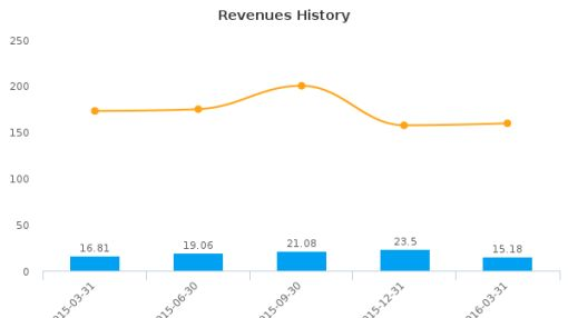 Air Industries Group :AIRI-US: Earnings Analysis: Q1, 2016 By the Numbers : June 8, 2016
