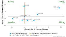 Redrow Plc breached its 50 day moving average in a Bearish Manner : RDW-GB : October 18, 2016