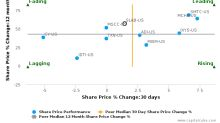 Silicon Laboratories, Inc. breached its 50 day moving average in a Bearish Manner : SLAB-US : May 18, 2017