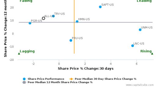 The Allstate Corp. breached its 50 day moving average in a Bearish Manner : ALL-US : August 24, 2016