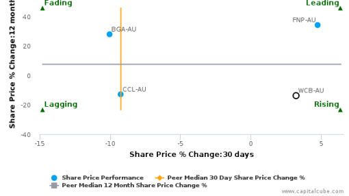 Warrnambool Cheese & Butter Factory Co. Holdings Ltd. breached its 50 day moving average in a Bearish Manner : WCB-AU : June 29, 2016