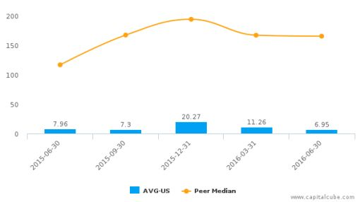 AVG Technologies NV :AVG-US: Earnings Analysis: Q2, 2016 By the Numbers : August 12, 2016