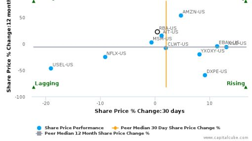 Ritchie Bros. Auctioneers, Inc. breached its 50 day moving average in a Bearish Manner : RBA-US : July 20, 2016