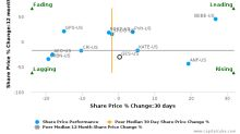 Guess?, Inc.: Strong price momentum but will it sustain?
