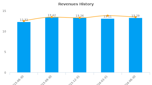 First United Corp. :FUNC-US: Earnings Analysis: Q2, 2016 By the Numbers : August 19, 2016