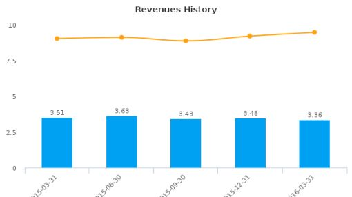 Greer Bancshares, Inc. :GRBS-US: Earnings Analysis: Q1, 2016 By the Numbers : May 26, 2016