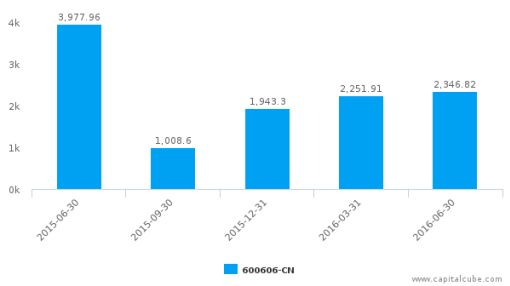Greenland Holdings Corp. Ltd. :600606-CN: Earnings Analysis: Q2, 2016 By the Numbers : August 26, 2016