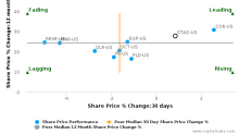 STAG Industrial, Inc. breached its 50 day moving average in a Bearish Manner : STAG-US : March 15, 2017