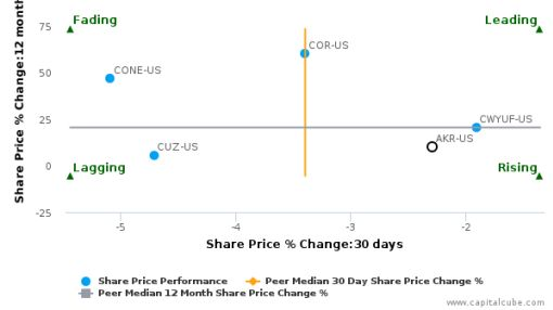 Acadia Realty Trust breached its 50 day moving average in a Bearish Manner : AKR-US : August 17, 2016