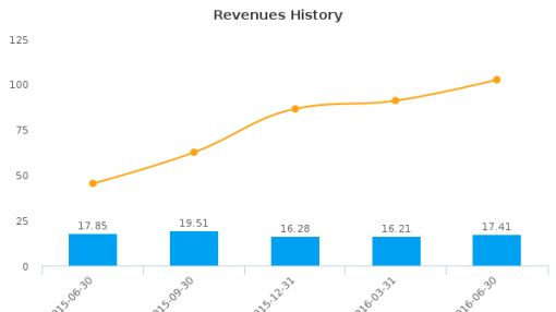 Empire Resorts, Inc. :NYNY-US: Earnings Analysis: Q2, 2016 By the Numbers : August 10, 2016