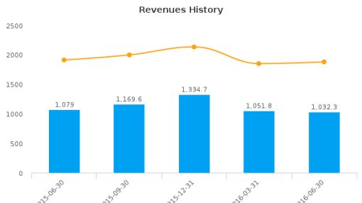 Quad/Graphics, Inc. :QUAD-US: Earnings Analysis: Q2, 2016 By the Numbers : August 4, 2016