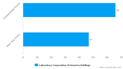 Laboratory Corp. of America Holdings – Value Analysis (NYSE:LH) : September 27, 2016