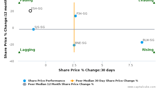 Golden Agri-Resources Ltd. breached its 50 day moving average in a Bullish Manner : E5H-SG : September 6, 2016